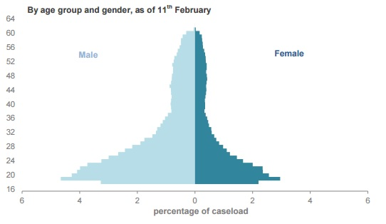UC gender split