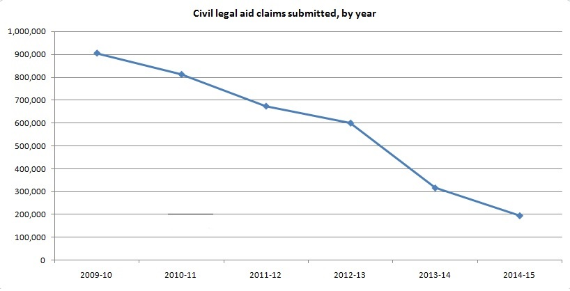 Civil legal claims submitted