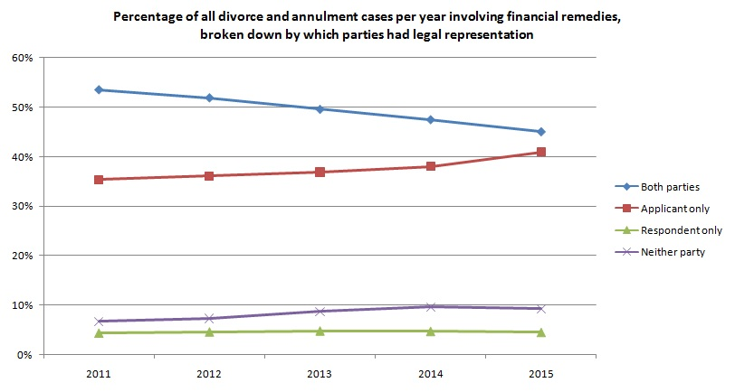 Divorces with financial remedies