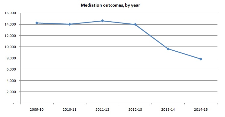 Mediation outcomes