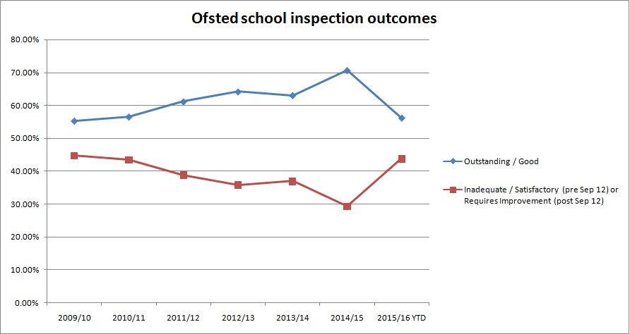 Ofsted line graph