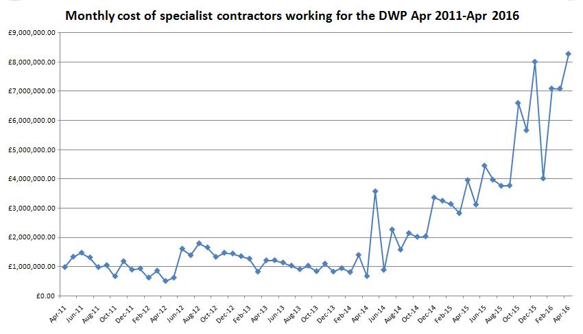 DWP contractors 2
