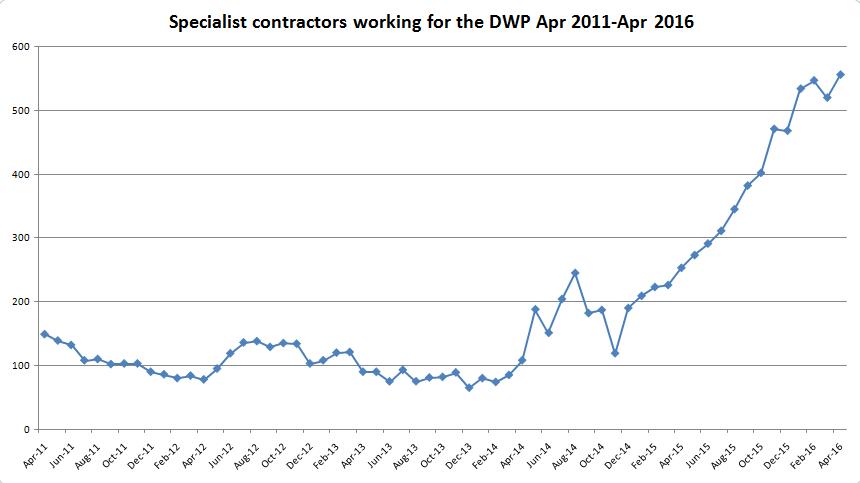 DWP contractors